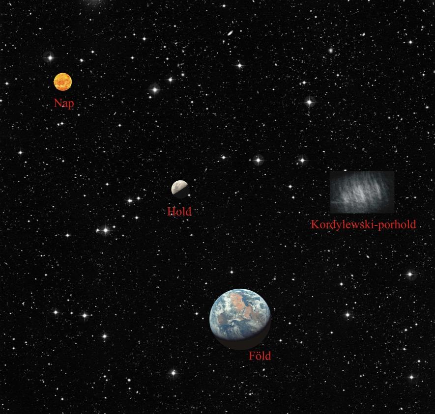 Magyar csillagászok igazolták a Kordylewski-porhold létezését