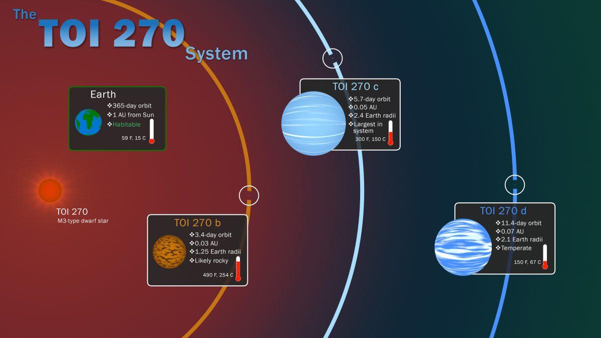 Három új planétát fedezett fel a NASA exobolygóvadász űrszondája